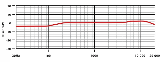 Graph of Rode NT4 Frequency Response