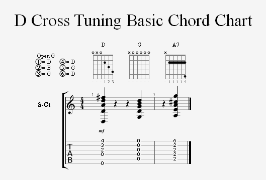 Guitar guitar chords in open d : Guitar : guitar chords in open d Guitar Chords plus Guitar Chords ...