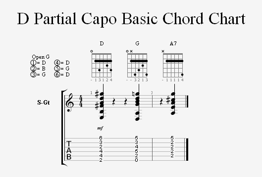Guitar guitar chords in open d : Playing the Keys of C and D in Open G Tuning | Homebrewed Music
