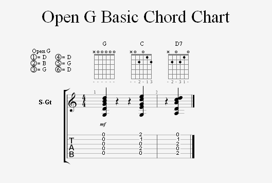 Open G String Values And I IV V Chords
